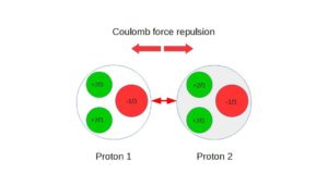 What is a charge of Proton in coulombs
