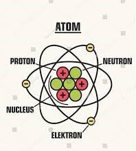 How do electrons and Protons acquire charge