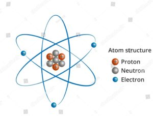 What is the charge of Neutron